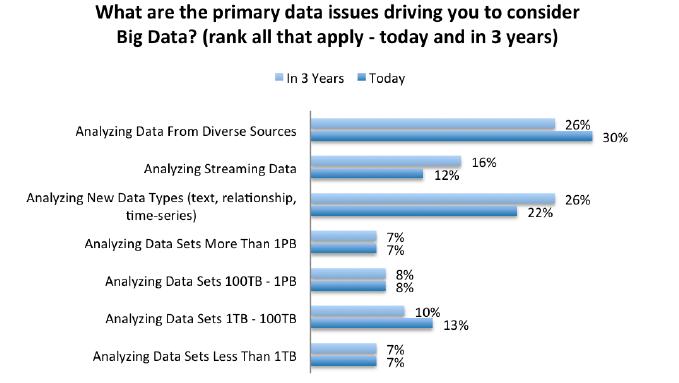 Big Data Issues